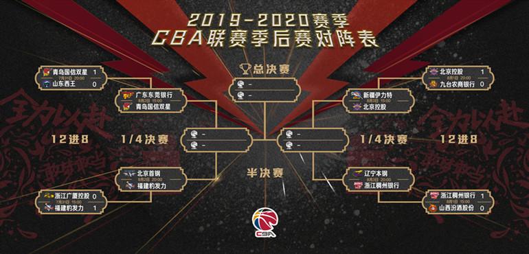 CBA季后赛8进4比赛今日开战 辽宁本钢3日20时迎战浙江稠州银行